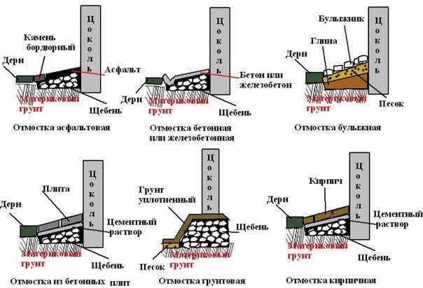 Отмостка для дачного дома своими руками - Russkij-Litra.ru