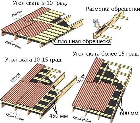 """Обрешетка под профнастил """" Строительный портал стройка и ремонт Строительство дома своими руками"""